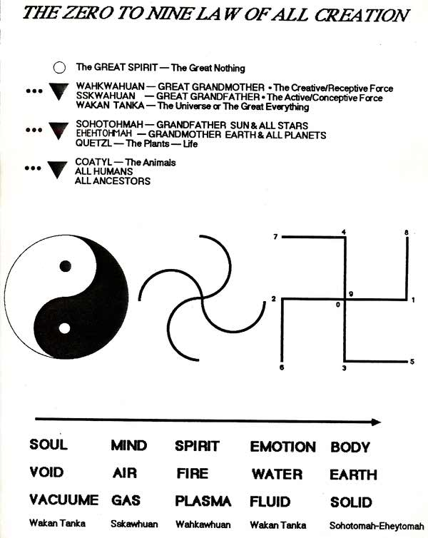 Sacred Wheel Teachings And Self Development Techniques By Swiftdeer