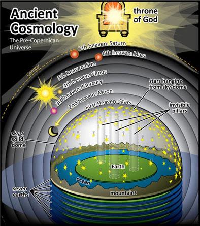 Ancient%20Cosmology2.jpg