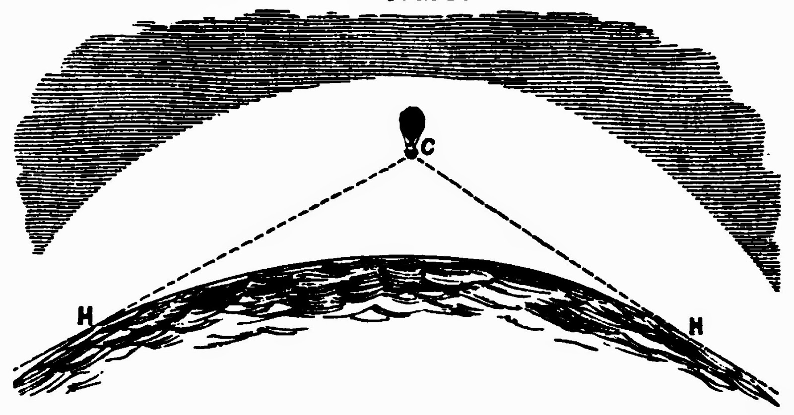 Line Art Earth : The always horizontal horizon proves earth flat